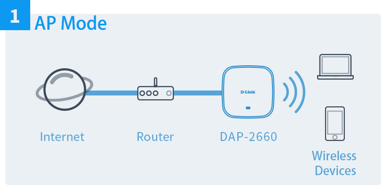 ac1200-wireless-dual-band-poe-access-point-ap-mode