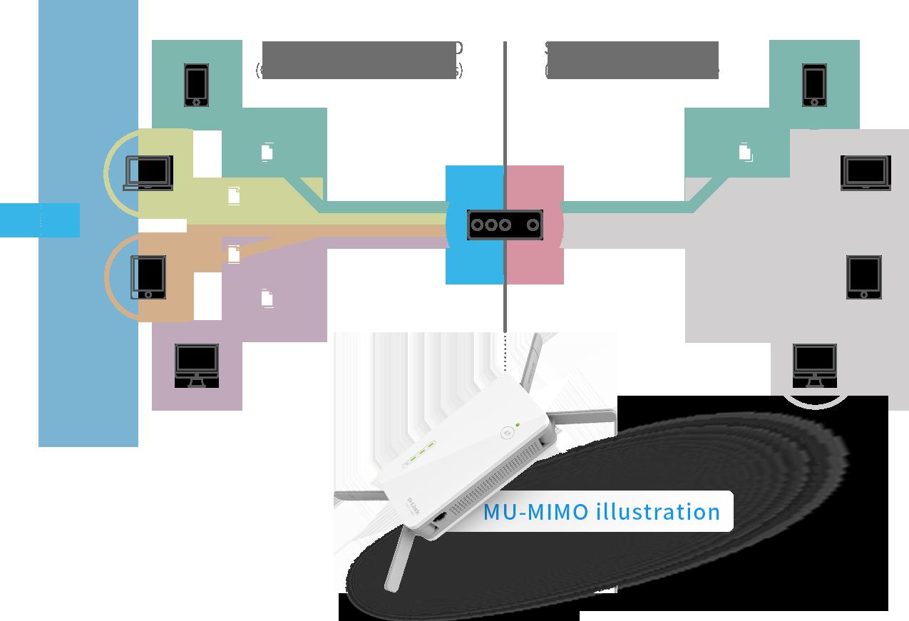 ac2600-mu-mimo-wireless-range-smooth-streaming